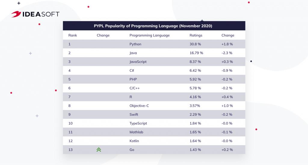 PYPL ranking 2020
