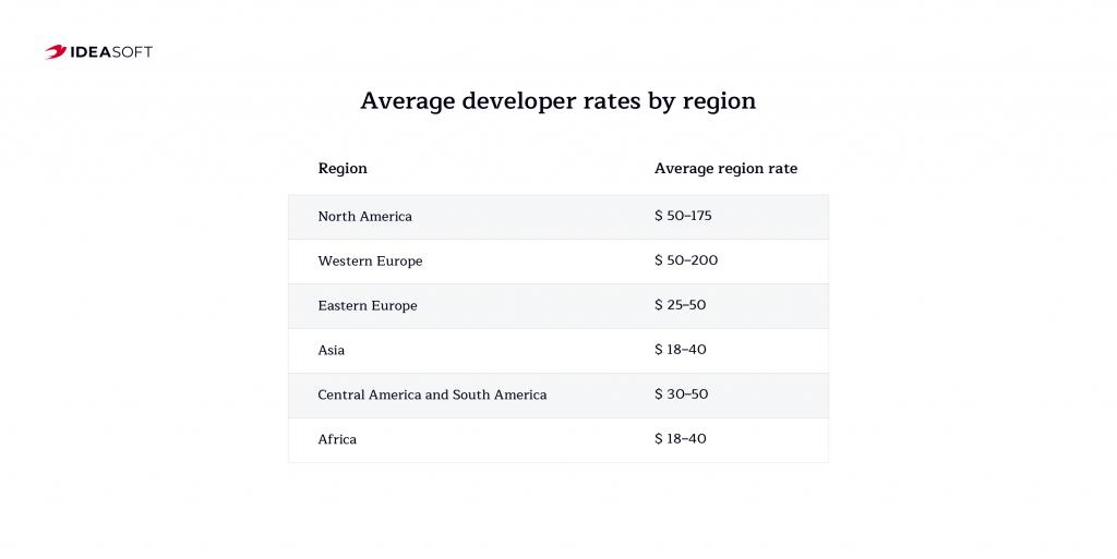 Developer rates by region