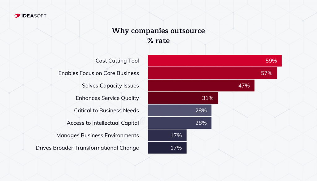 Why companies outsource