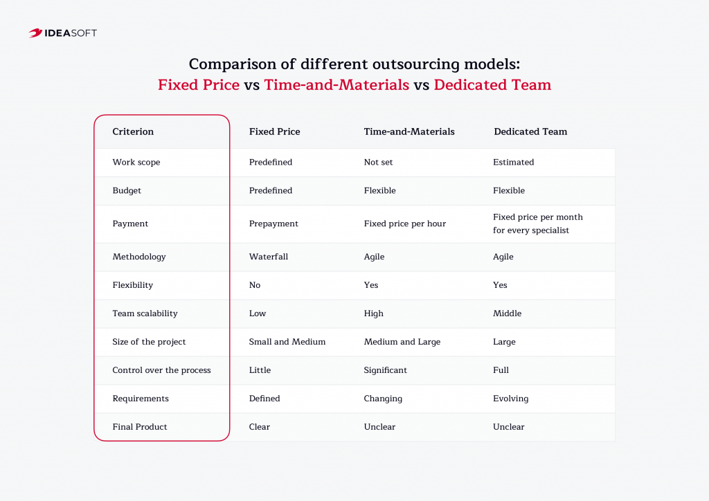 Comparison of outsourcing models