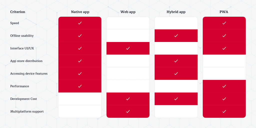 Comparison of different mobile app types