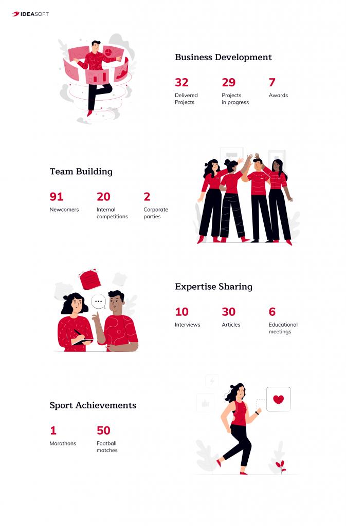 IdeaSoft achievements 2020