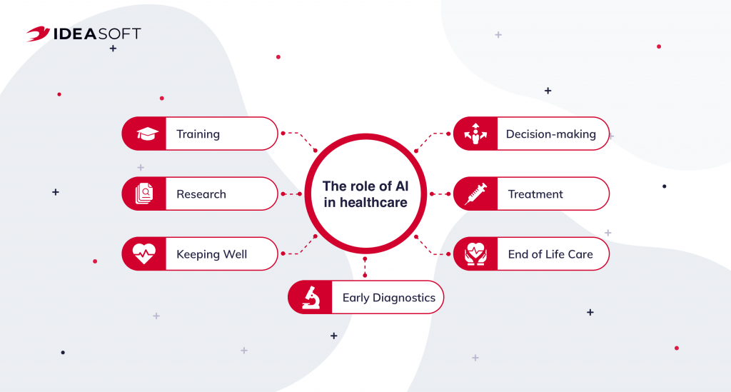 The role of AI in Healthcare