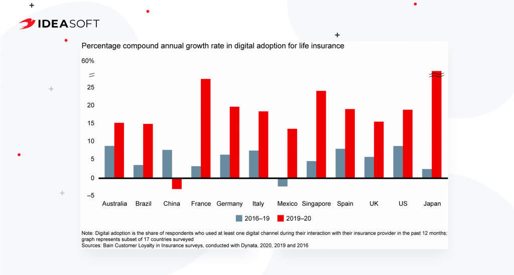 Annual growth rate in digital adoption for insurance