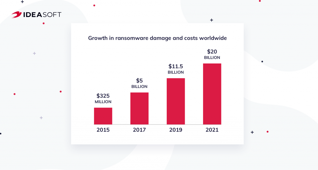 Growth in ransomware damage