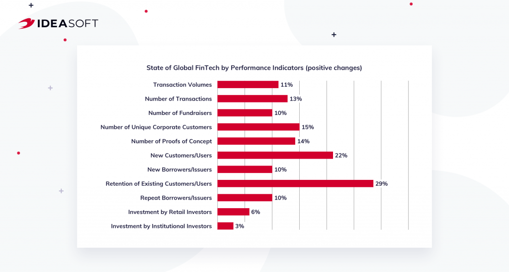 State of Global FinTech by Performance Indicators