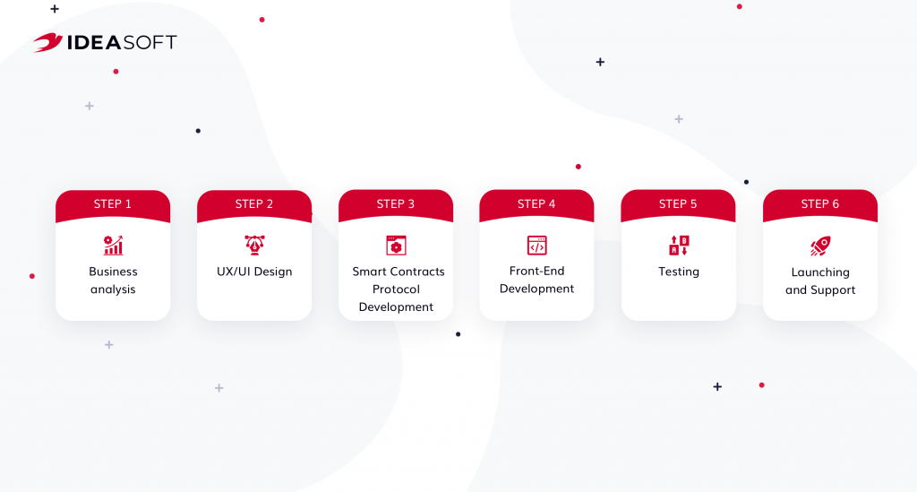 Steps of nft marketplace development