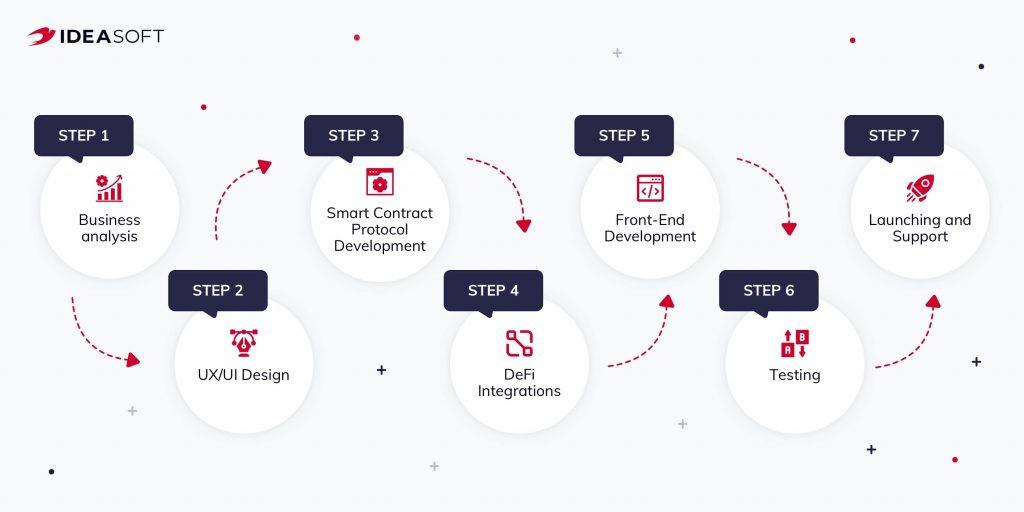 DeFi development process