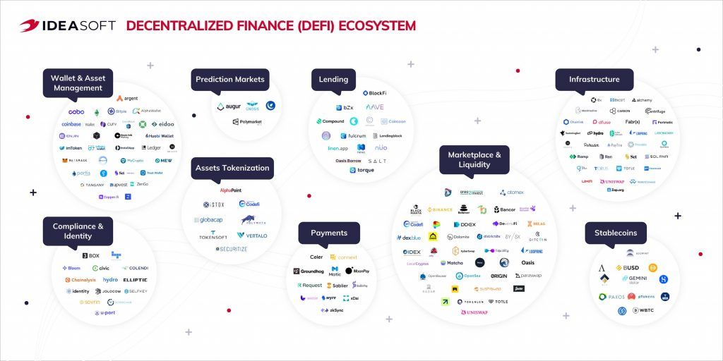 Defi projects within DeFi ecosystem