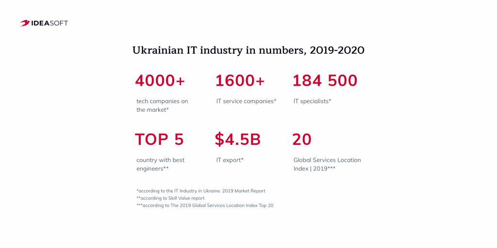 Why hire blockchain developers in Ukraine