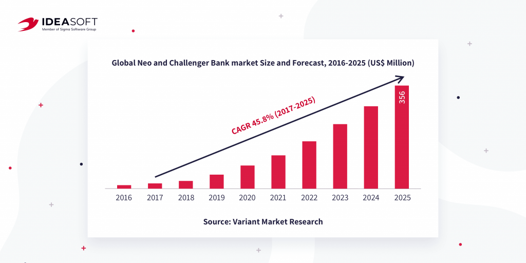 Global neobank market size