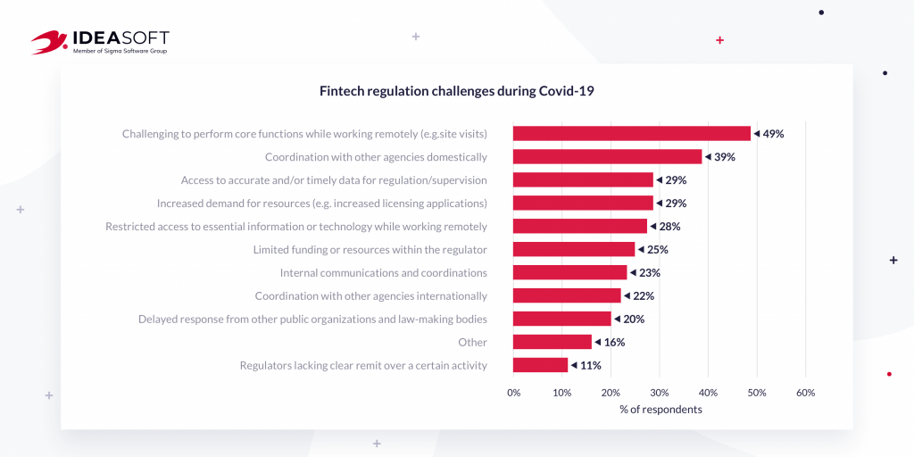 Fintech regulation challenges