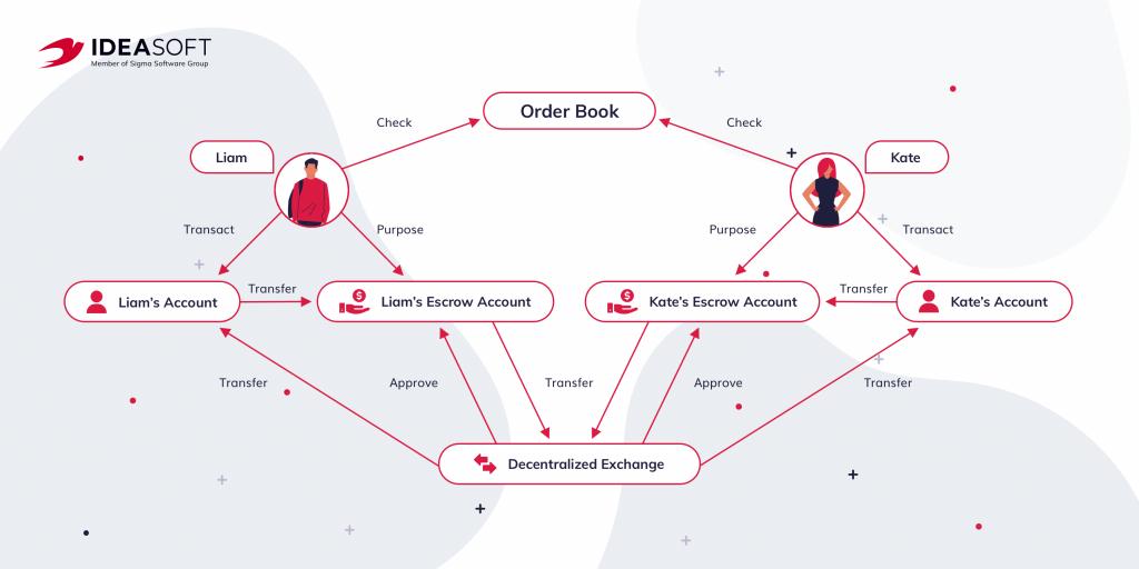 how decentralized exchange works
