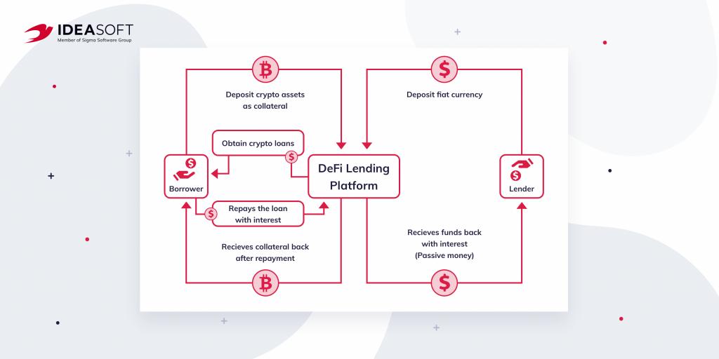 How DeFi lending works