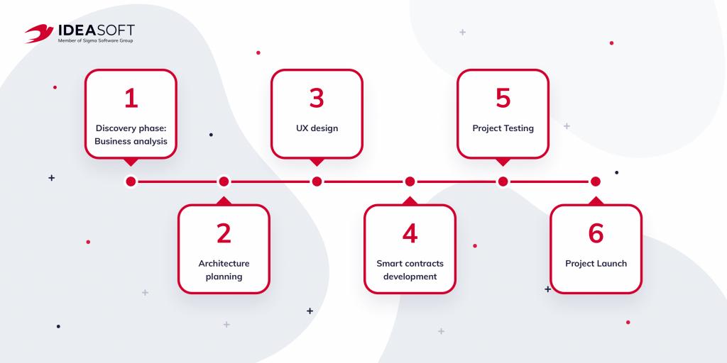 The process of defi lending platform development