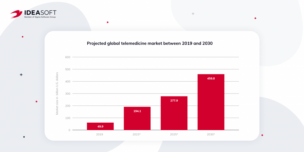 Projected telemedicine market size