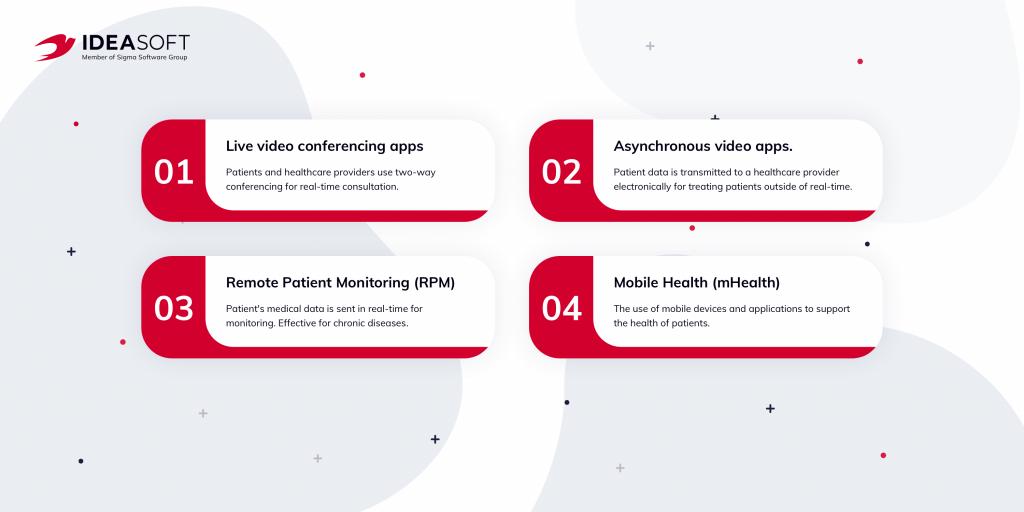 Types of telemedicine apps