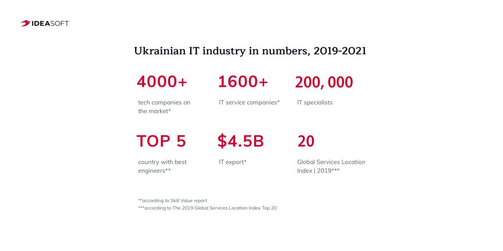 Ukrainian IT market