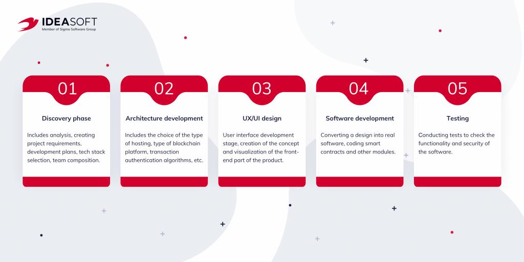 Steps of defi wallet development